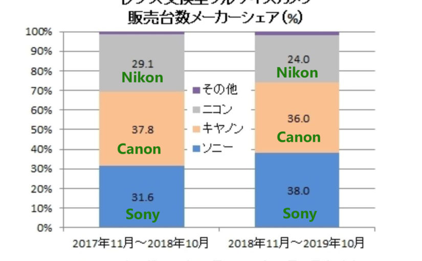 BCN Ranking: Sony now No.1 in Full Frame Market in Japan