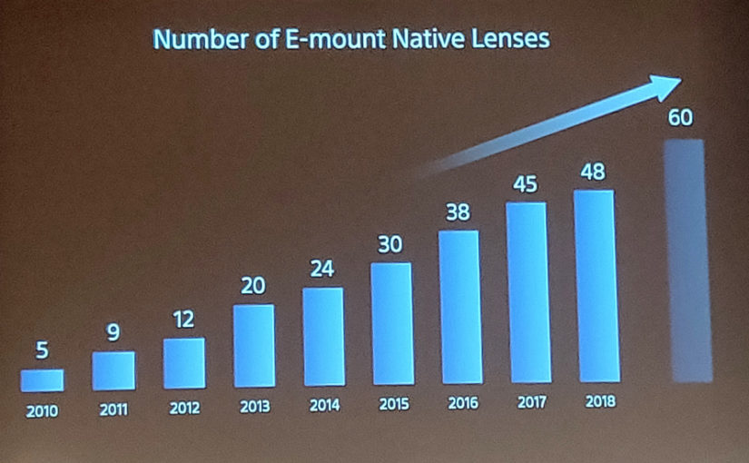 Reminder: Sony to Announce 6 More Native E-mount Lenses in Near Future !